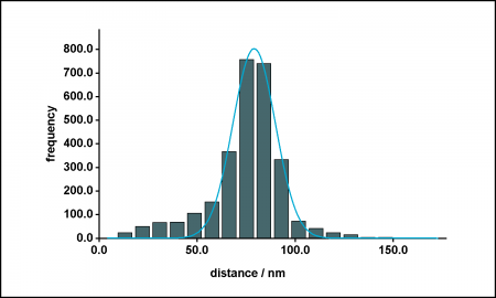 export3_Distance histogram