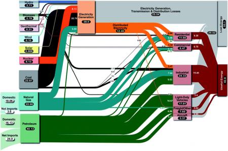 energy-flow-chart