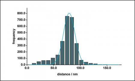 export3_Distance histogram