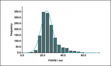 export3_FWHM histogram